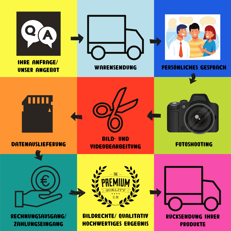 Produktfotografie Prozess